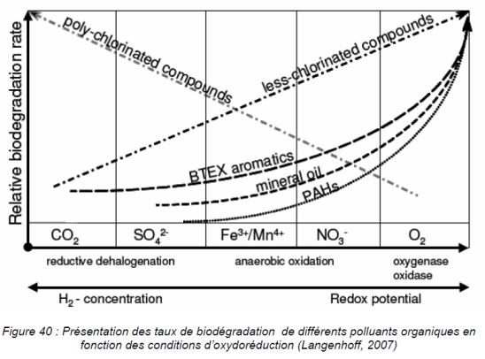 potentiel oxydoréduction métaux